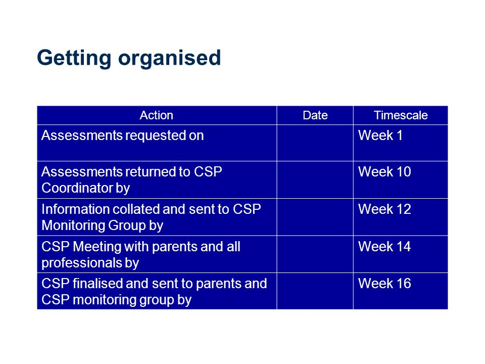 Getting organised ActionDateTimescale Assessments requested onWeek 1 Assessments returned to CSP Coordinator by Week 10 Information collated and sent to CSP Monitoring Group by Week 12 CSP Meeting with parents and all professionals by Week 14 CSP finalised and sent to parents and CSP monitoring group by Week 16