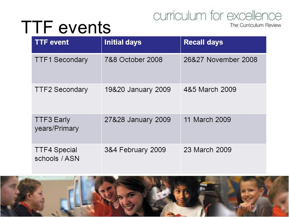 TTF events TTF eventInitial daysRecall days TTF1 Secondary7&8 October 200826&27 November 2008 TTF2 Secondary19&20 January 20094&5 March 2009 TTF3 Earl