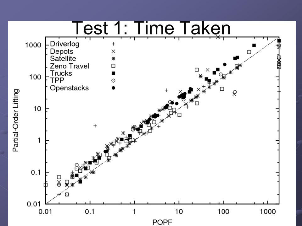 Test 1: Time Taken