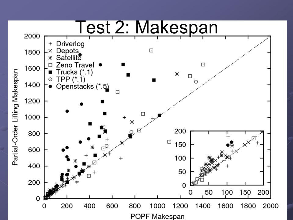 Test 2: Makespan