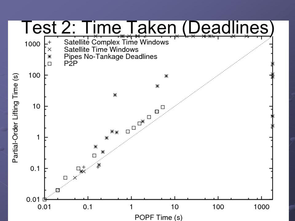 Test 2: Time Taken (Deadlines)