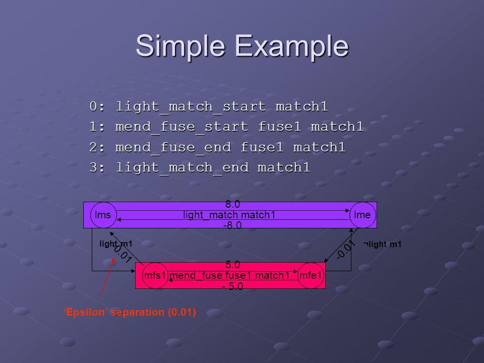 light_match match1 light m1 ¬light m1 mend_fuse fuse1 match1 0: light_match_start match1 1: mend_fuse_start fuse1 match1 2: mend_fuse_end fuse1 match1 3: light_match_end match1 lms mfs1mfe1 lme 8.0 -8.0 -0.01 - 5.0 5.0 -0.01 Epsilon separation (0.01) Simple Example