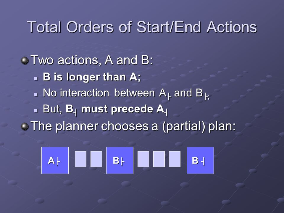 Total Orders of Start/End Actions Two actions, A and B: B is longer than A; B is longer than A; No interaction between A and B ; No interaction between A and B ; But, B must precede A But, B must precede A The planner chooses a (partial) plan: A B B
