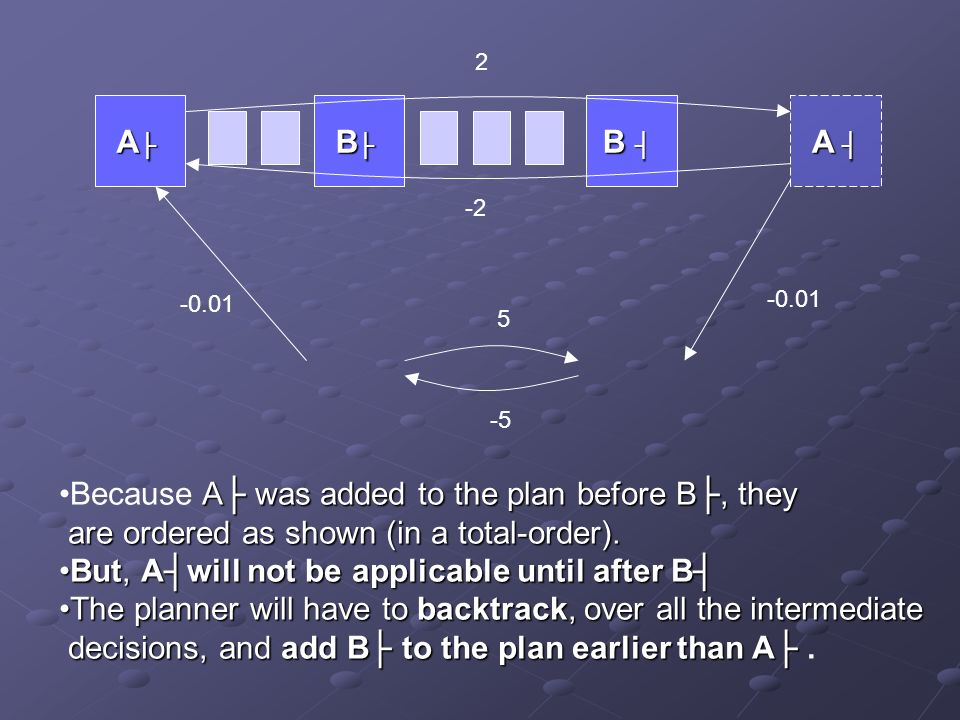 A B B A A A was added to the plan before B, theyBecause A was added to the plan before B, they are ordered as shown (in a total-order).