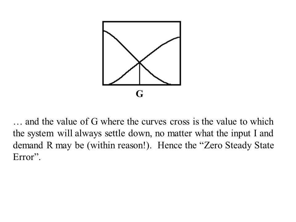 G … and the value of G where the curves cross is the value to which the system will always settle down, no matter what the input I and demand R may be
