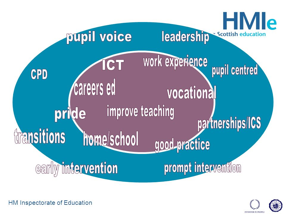 HM Inspectorate of Education