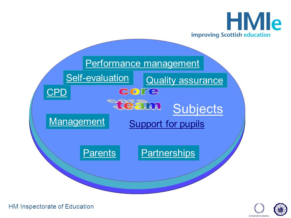 HM Inspectorate of Education PartnershipsParents Quality assurance CPD Management Support for pupils Subjects Performance management Self-evaluation
