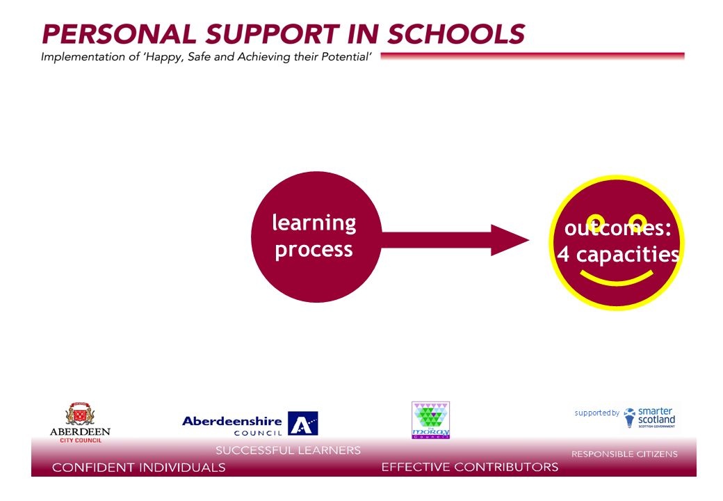 supported by outcomes: 4 capacities learning process PERSONAL SUPPORT