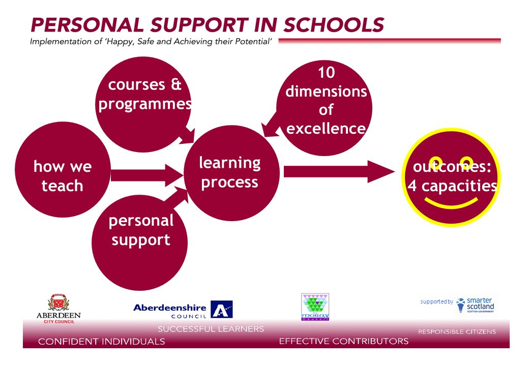 supported by outcomes: 4 capacities learning process how we teach 10 dimensions of excellence courses & programmes personal support