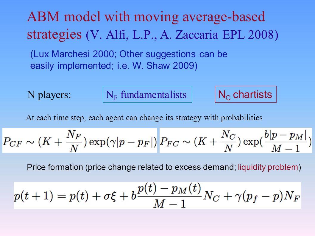 ABM model with moving average-based strategies (V.