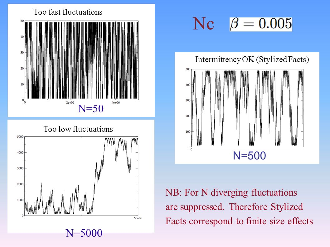 N=50 N=500 N=5000 Nc Intermittency OK (Stylized Facts) Too low fluctuations Too fast fluctuations NB: For N diverging fluctuations are suppressed.