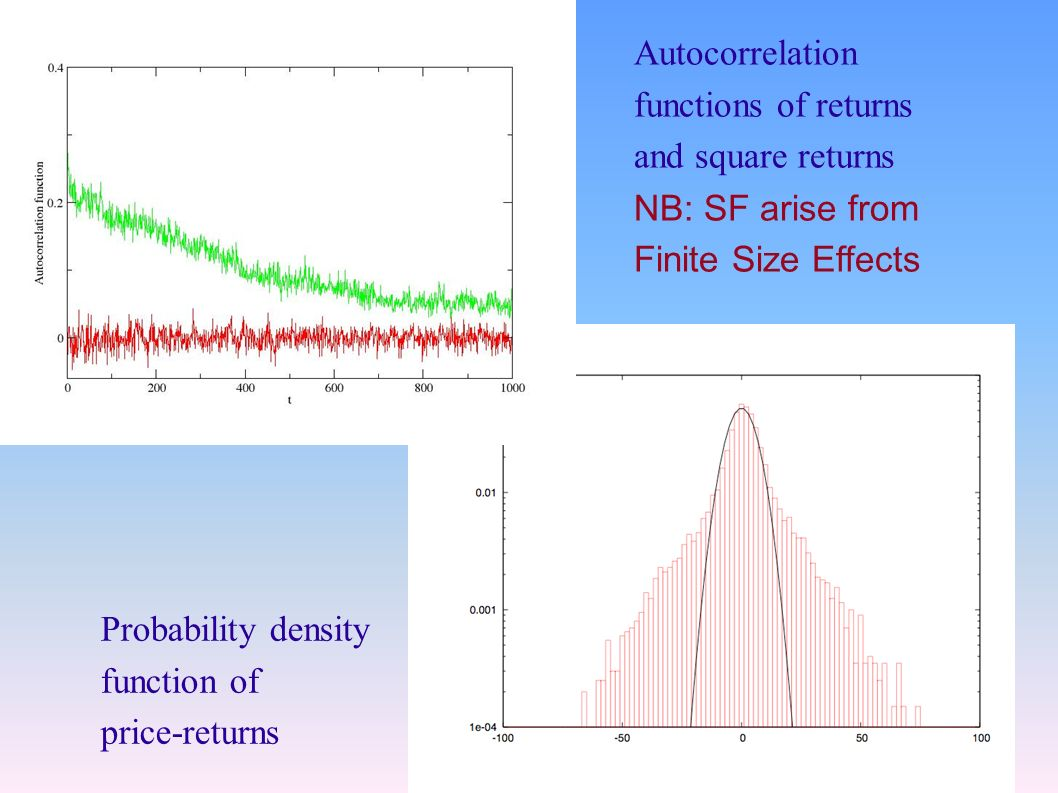 Autocorrelation functions of returns and square returns NB: SF arise from Finite Size Effects Probability density function of price-returns