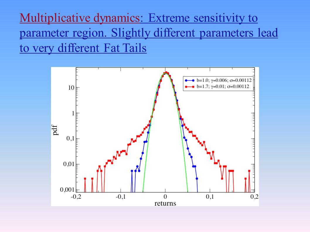Multiplicative dynamics: Extreme sensitivity to parameter region.