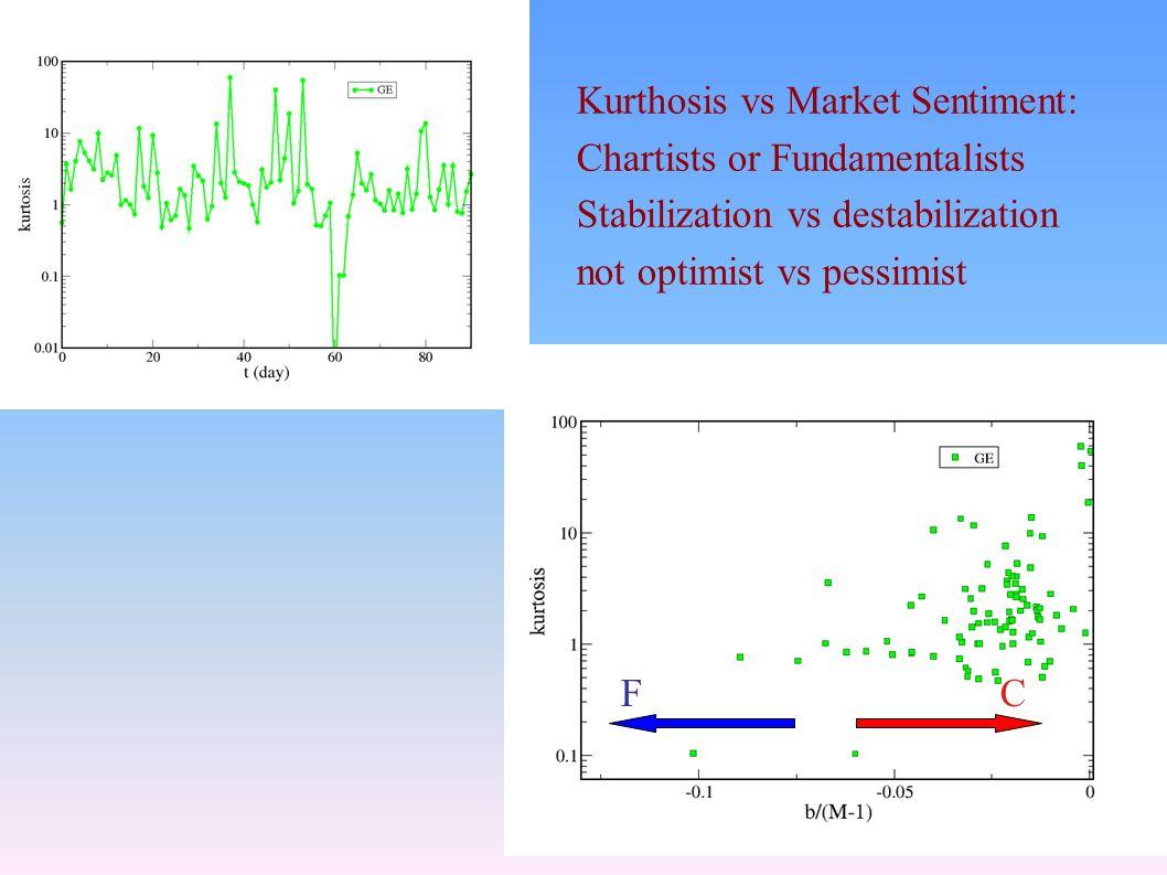 FC Kurthosis vs Market Sentiment: Chartists or Fundamentalists Stabilization vs destabilization not optimist vs pessimist