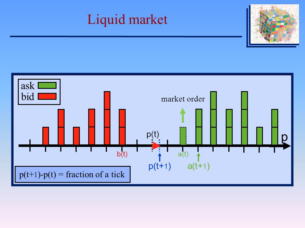 Liquid market p ΔpΔp bid best bid b(t) best ask a(t) market order spread s(t) V p ask bid b(t)a(t) market order p(t) a(t+ 1 )p(t+ 1 ) p(t+ 1 )-p(t) = fraction of a tick