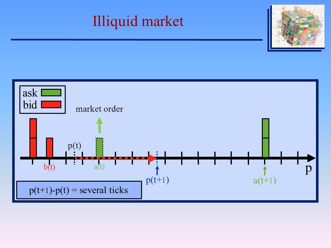 Illiquid market p ΔpΔp bid best bid b(t) best ask a(t) market order spread s(t) V p ask bid b(t) a(t) market order p(t) p(t+ 1 ) a(t+ 1 ) p(t+ 1 )-p(t) = several ticks