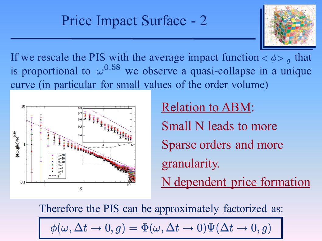 If we rescale the PIS with the average impact function that is proportional to we observe a quasi-collapse in a unique curve (in particular for small values of the order volume) Therefore the PIS can be approximately factorized as: Price Impact Surface - 2 Relation to ABM: Small N leads to more Sparse orders and more granularity.