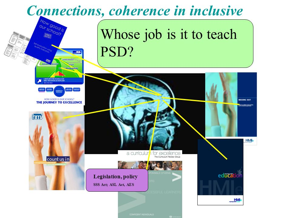 Connections, coherence in inclusive practice Legislation, policy SSS Act; ASL Act, AES Whose job is it to teach PSD?