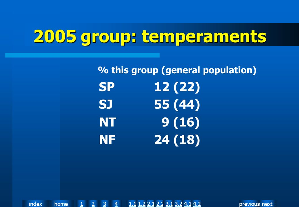 nextpreviousindexhome12341.12.11.22.23.13.24.14.2 2005 group: temperaments % this group (general population) SP12 (22) SJ55 (44) NT 9 (16) NF24 (18)