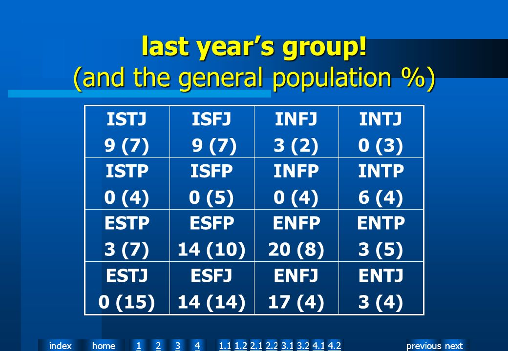 nextpreviousindexhome12341.12.11.22.23.13.24.14.2 last years group! (and the general population %) ENTJ 3 (4) ENFJ 17 (4) ESFJ 14 (14) ESTJ 0 (15) ENT