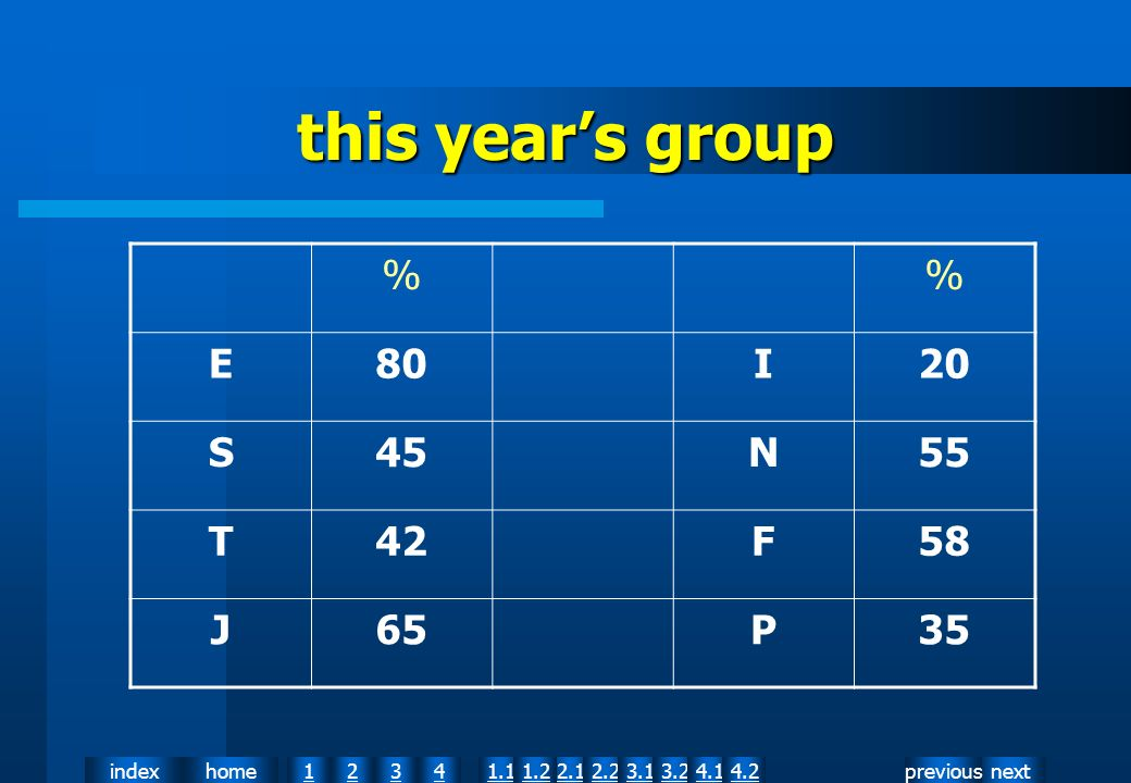 nextpreviousindexhome12341.12.11.22.23.13.24.14.2 this years group % E80I20 S45N55 T42F58 J65P35