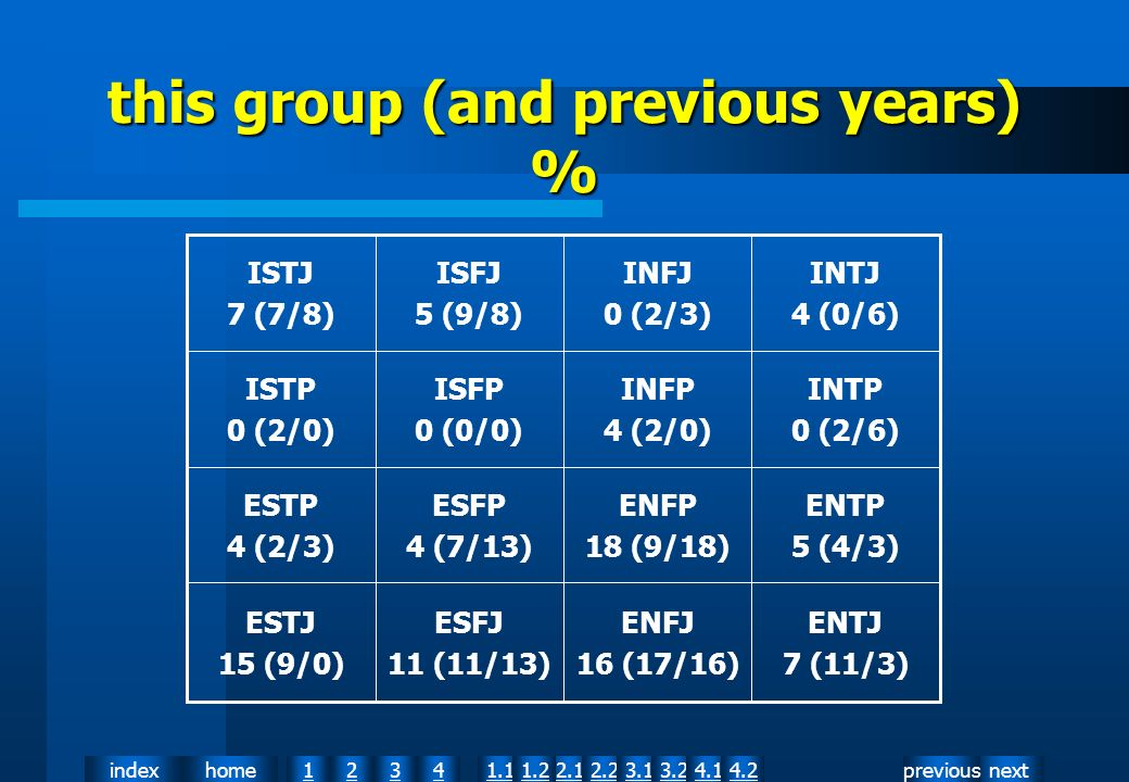 nextpreviousindexhome12341.12.11.22.23.13.24.14.2 this group (and previous years) % ENTJ 7 (11/3) ENFJ 16 (17/16) ESFJ 11 (11/13) ESTJ 15 (9/0) ENTP 5