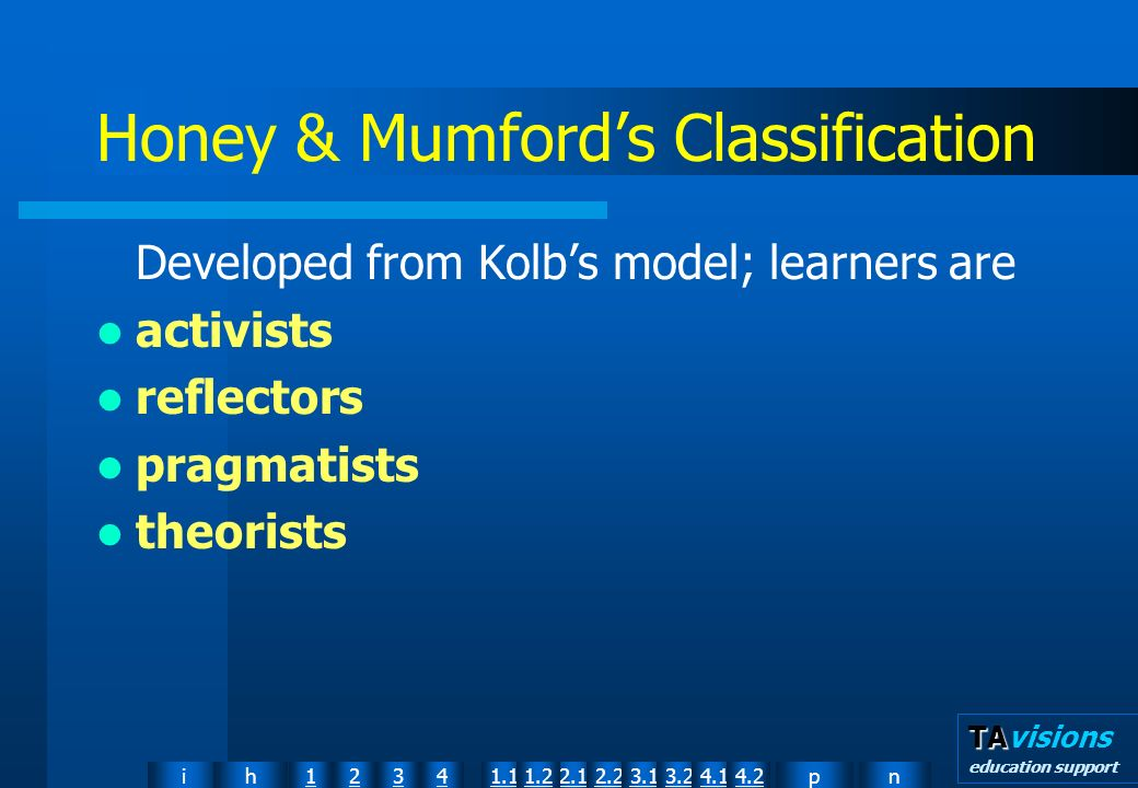 npih12341.12.11.22.23.13.24.14.2 TA TAvisions education support Honey & Mumfords Classification Developed from Kolbs model; learners are activists reflectors pragmatists theorists