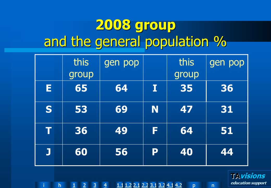 npih12341.12.11.22.23.13.24.14.2 TA TAvisions education support 2008 group and the general population % this group gen popthis group gen pop E6564I3536 S5369N4731 T3649F6451 J6056P4044