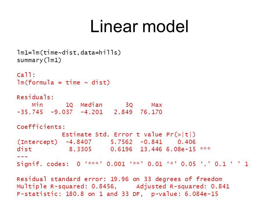 Linear model lm1=lm(time~dist,data=hills) summary(lm1) Call: lm(formula = time ~ dist) Residuals: Min 1Q Median 3Q Max -35.745 -9.037 -4.201 2.849 76.170 Coefficients: Estimate Std.