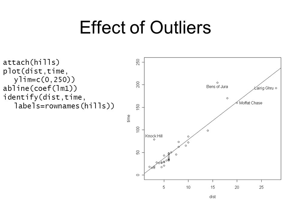 Effect of Outliers attach(hills) plot(dist,time, ylim=c(0,250)) abline(coef(lm1)) identify(dist,time, labels=rownames(hills))