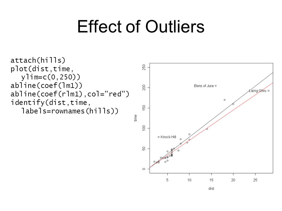 Effect of Outliers attach(hills) plot(dist,time, ylim=c(0,250)) abline(coef(lm1)) abline(coef(rlm1),col= red ) identify(dist,time, labels=rownames(hills))