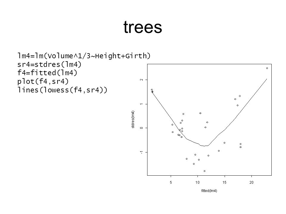 trees lm4=lm(Volume^1/3~Height+Girth) sr4=stdres(lm4) f4=fitted(lm4) plot(f4,sr4) lines(lowess(f4,sr4))