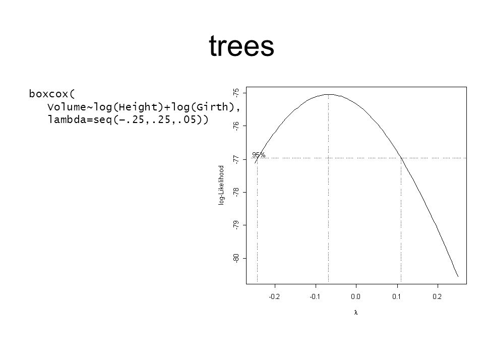 trees boxcox( Volume~log(Height)+log(Girth), lambda=seq(.25,.25,.05))