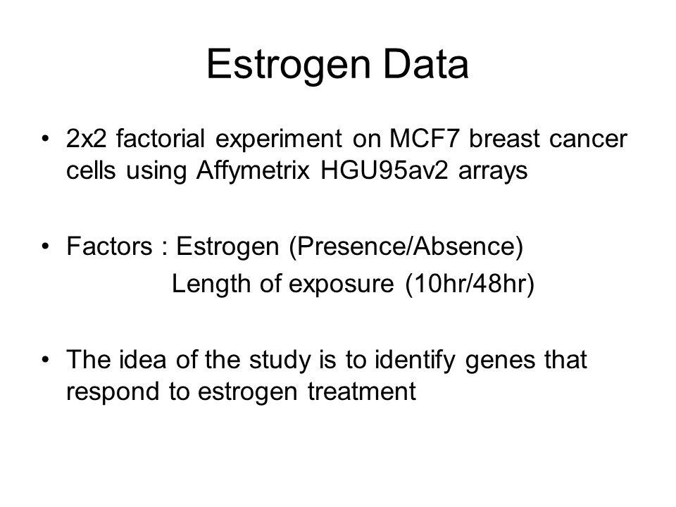 Estrogen Data 2x2 factorial experiment on MCF7 breast cancer cells using Affymetrix HGU95av2 arrays Factors : Estrogen (Presence/Absence) Length of ex
