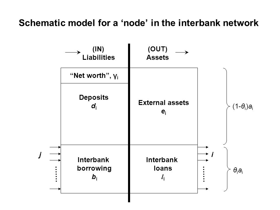 Schematic model for a node in the interbank network External assets e i Deposits d i Interbank borrowing b i Interbank loans l i (OUT) Assets (IN) Lia