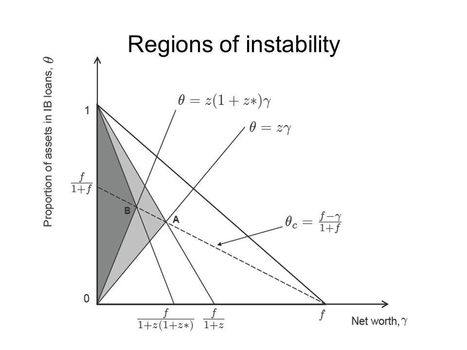 Regions of instability