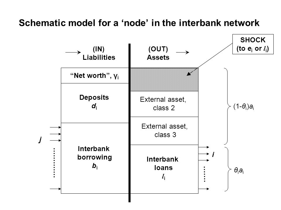 Schematic model for a node in the interbank network Deposits d i Interbank borrowing b i Interbank loans l i (OUT) Assets (IN) Liabilities (1-θ i )a i