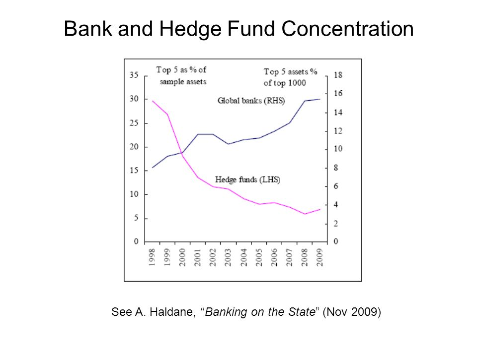 Bank and Hedge Fund Concentration See A. Haldane, Banking on the State (Nov 2009)