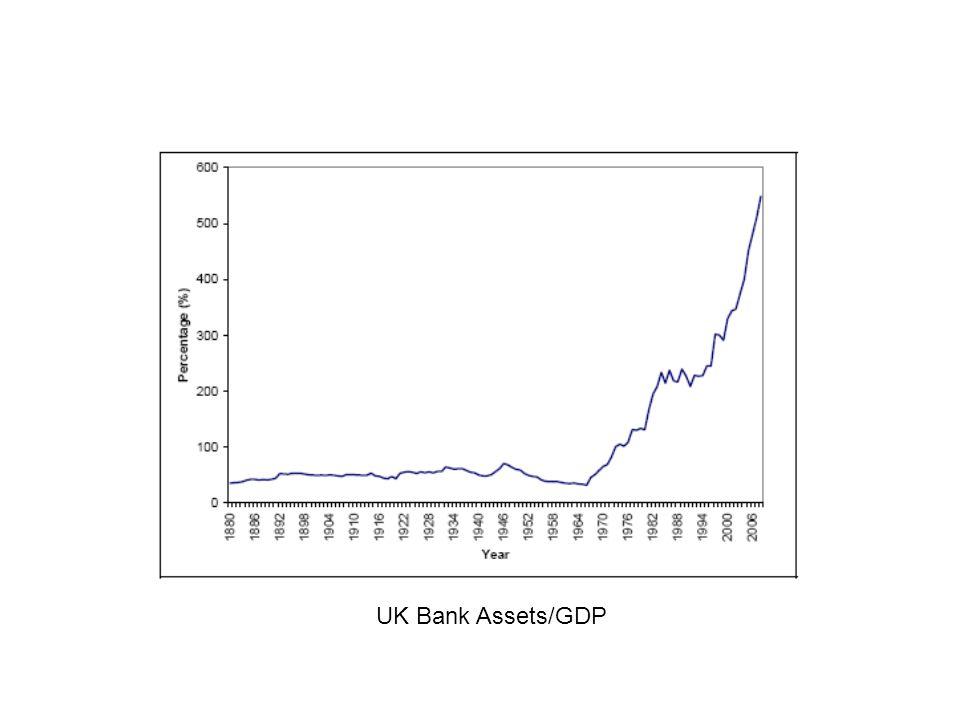 UK Bank Assets/GDP