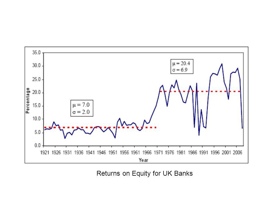 Returns on Equity for UK Banks