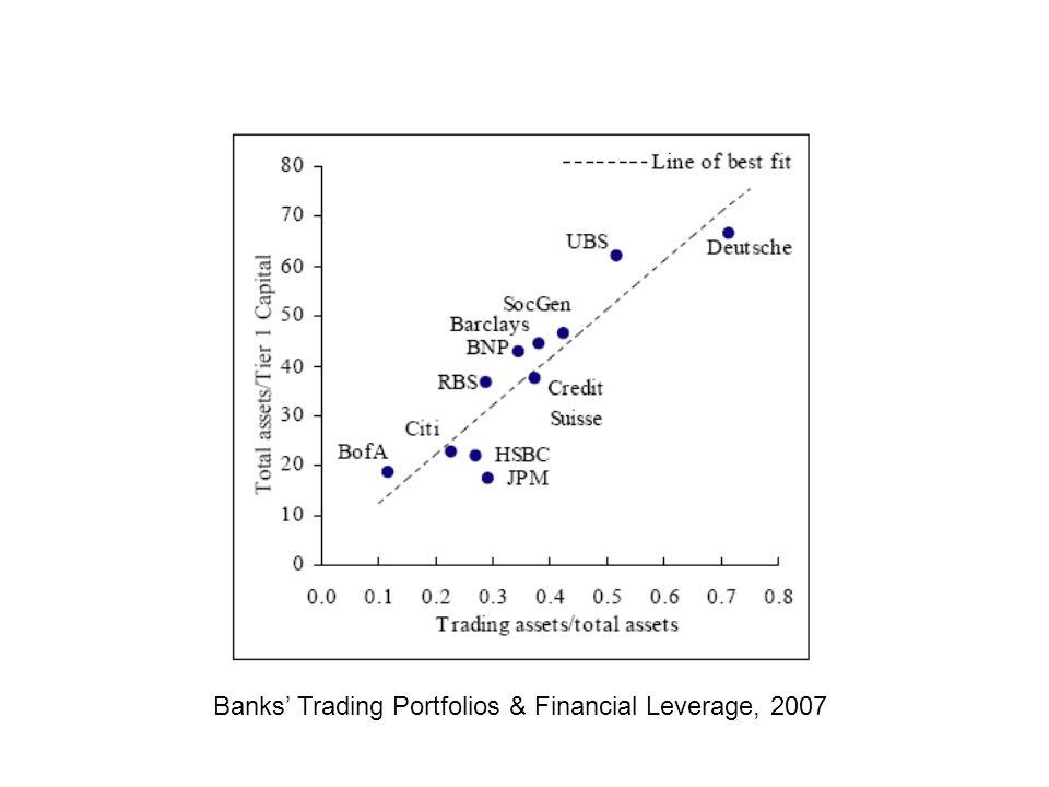 Banks Trading Portfolios & Financial Leverage, 2007