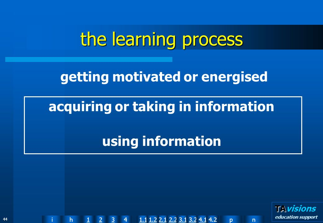 npih12341.12.11.22.23.13.24.14.2 TA TAvisions education support 44 the learning process acquiring or taking in information using information getting motivated or energised