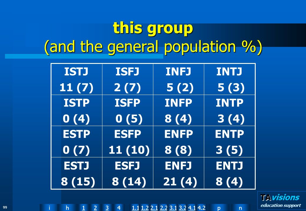 npih12341.12.11.22.23.13.24.14.2 TA TAvisions education support 99 this group (and the general population %) ENTJ 8 (4) ENFJ 21 (4) ESFJ 8 (14) ESTJ 8 (15) ENTP 3 (5) ENFP 8 (8) ESFP 11 (10) ESTP 0 (7) INTP 3 (4) INFP 8 (4) ISFP 0 (5) ISTP 0 (4) INTJ 5 (3) INFJ 5 (2) ISFJ 2 (7) ISTJ 11 (7)