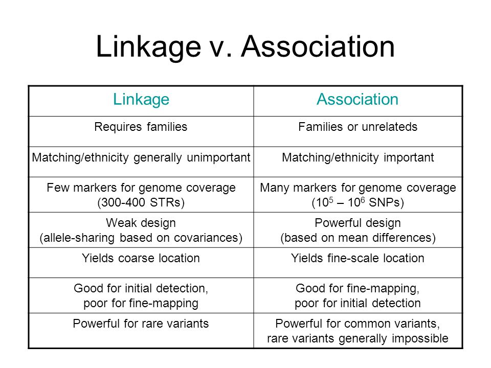 Linkage v. Association LinkageAssociation Requires familiesFamilies or unrelateds Matching/ethnicity generally unimportantMatching/ethnicity important