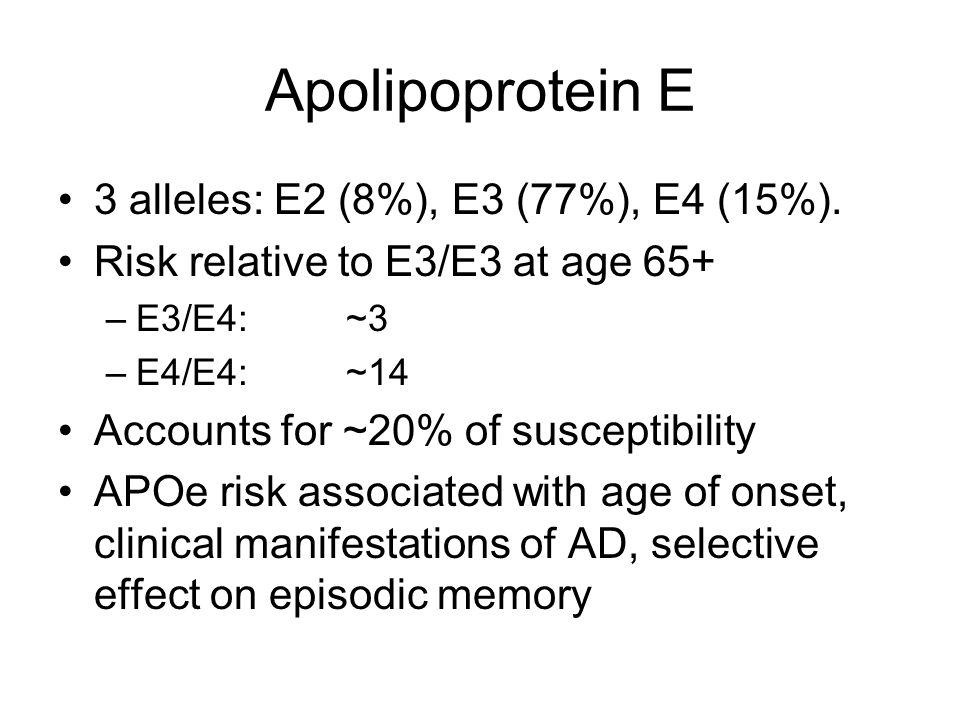 Apolipoprotein E 3 alleles: E2 (8%), E3 (77%), E4 (15%). Risk relative to E3/E3 at age 65+ –E3/E4:~3 –E4/E4:~14 Accounts for ~20% of susceptibility AP