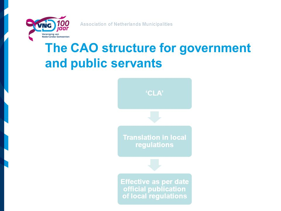 Association of Netherlands Municipalities The CAO structure for government and public servants