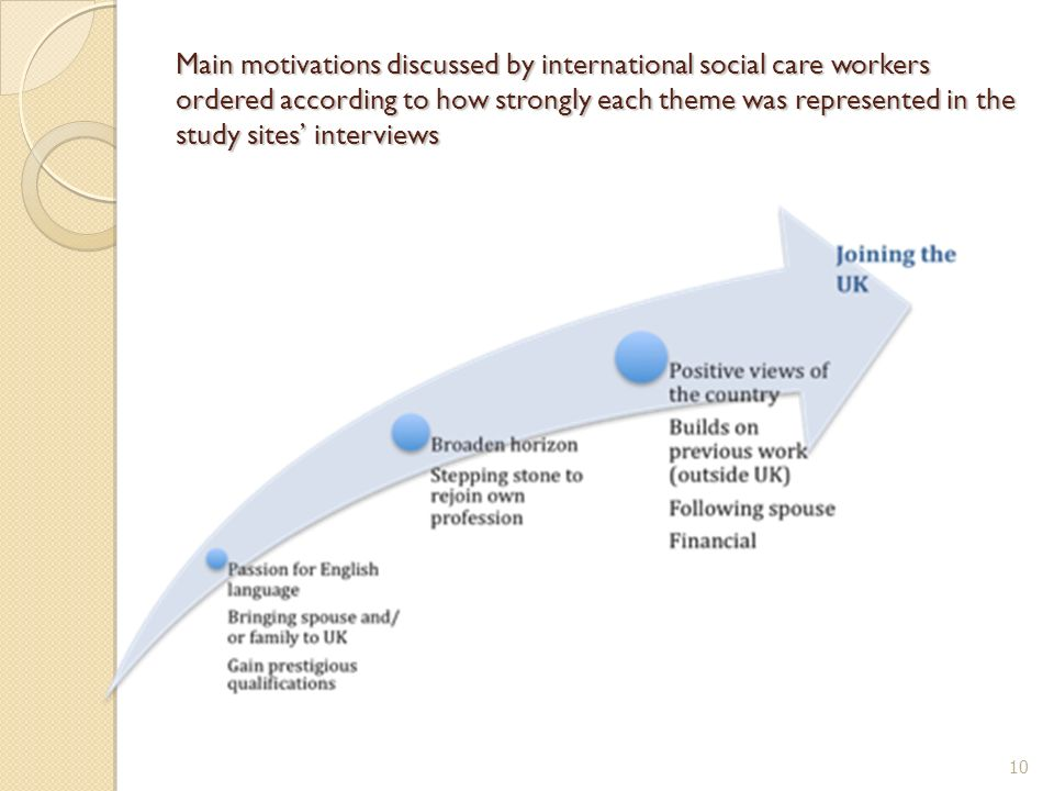 Main motivations discussed by international social care workers ordered according to how strongly each theme was represented in the study sites interv