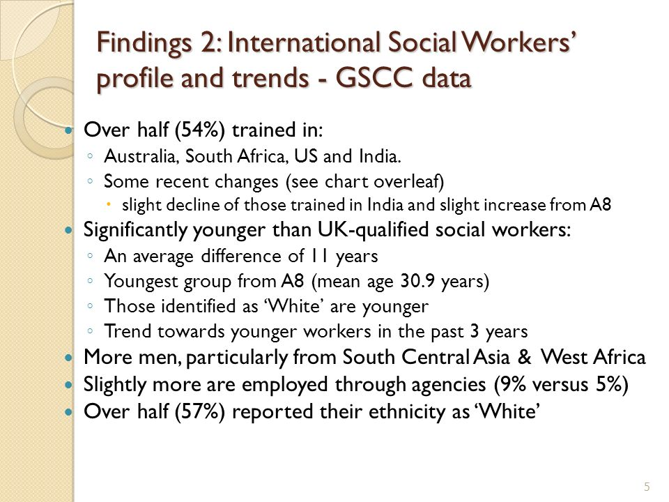 Findings 2: International Social Workers profile and trends - GSCC data Over half (54%) trained in: Australia, South Africa, US and India.