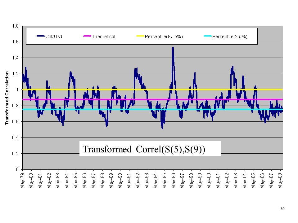 30 Transformed Correl(S(5),S(9))