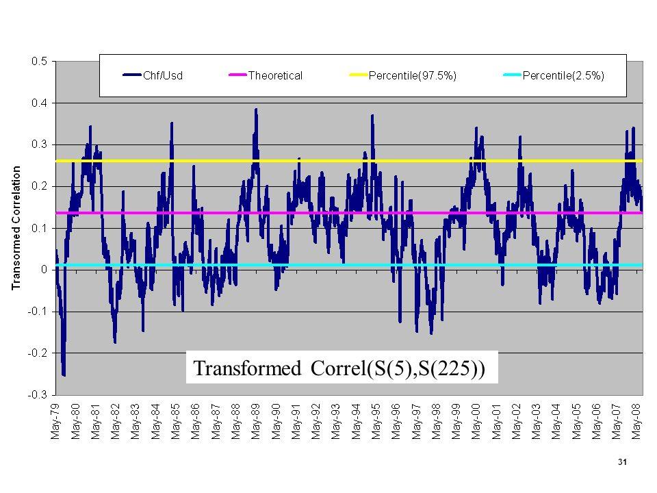 31 Transformed Correl(S(5),S(225))